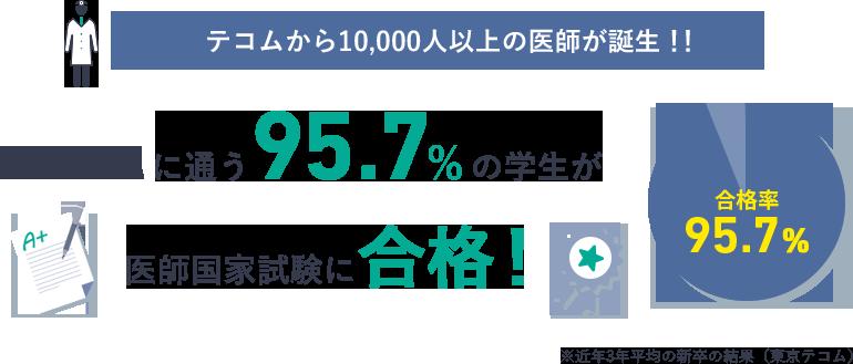 テコムから10,000人以上の医師が誕生!!TECOMに通う95.7%の学生が国家試験に合格!